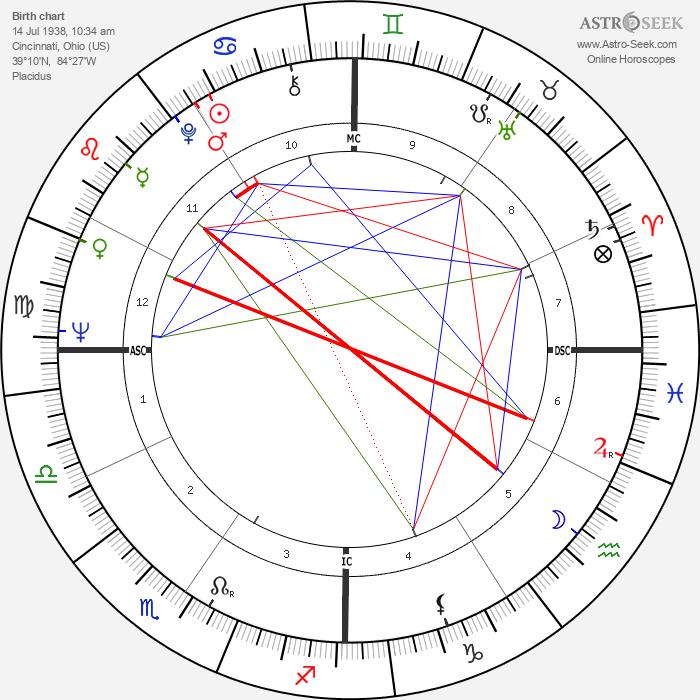 Jerry Rubin - Astrology Natal Birth Chart