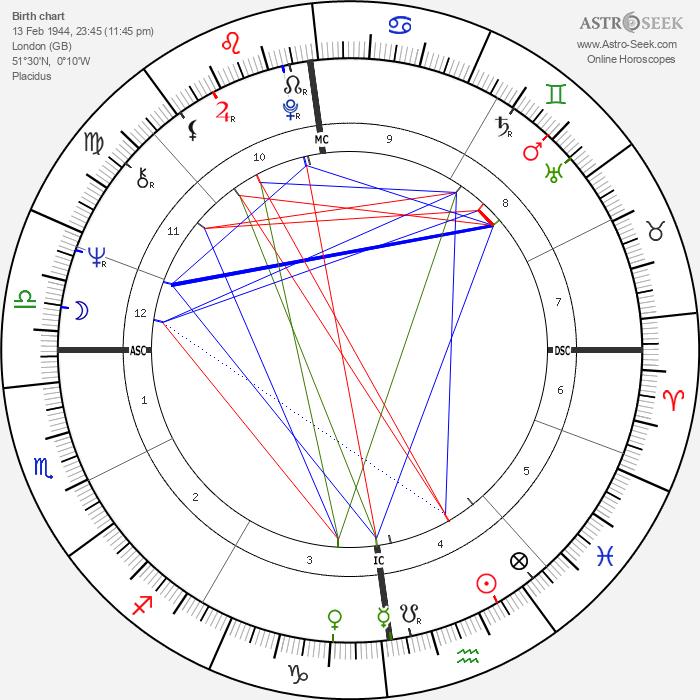 Jerry Springer - Astrology Natal Birth Chart
