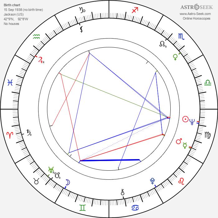 Jerry Sterner - Astrology Natal Birth Chart