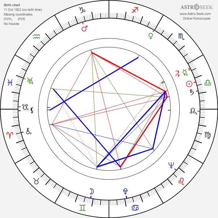 Jerry Stovin - Astrology Natal Birth Chart