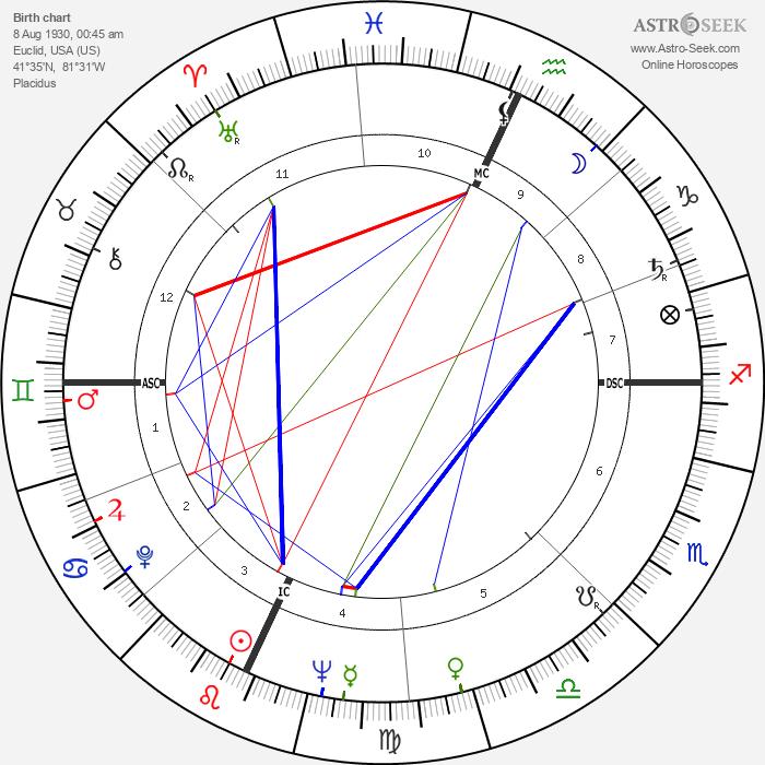 Jerry Tarkanian - Astrology Natal Birth Chart