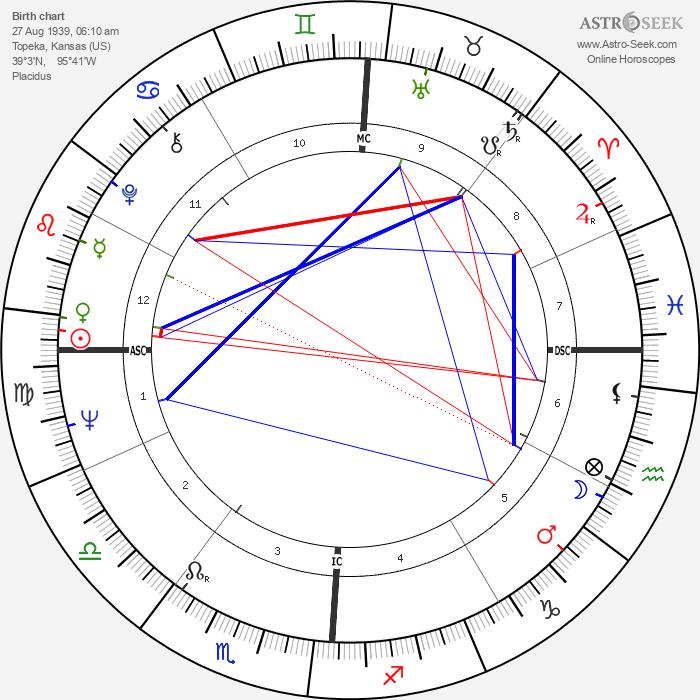 Jerry Tarr - Astrology Natal Birth Chart