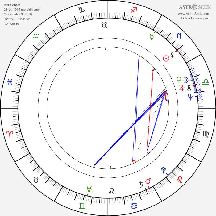 Jerry Wasserman - Astrology Natal Birth Chart