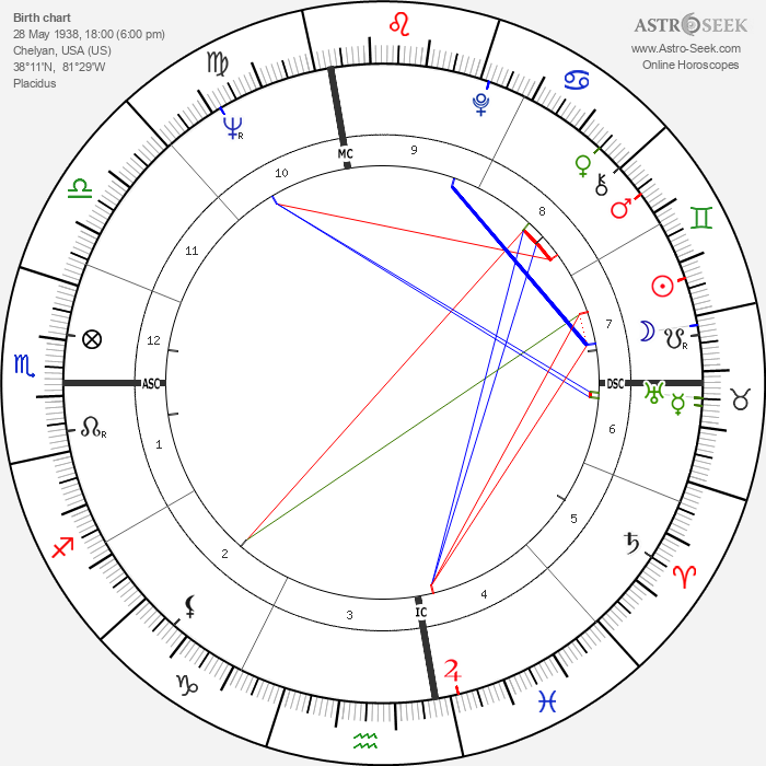 Jerry West - Astrology Natal Birth Chart