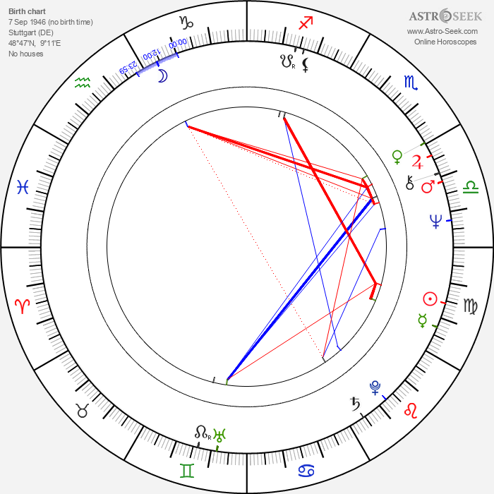 Jerry Zaks - Astrology Natal Birth Chart