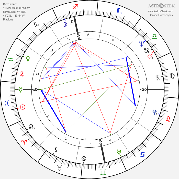 Jerry Zucker - Astrology Natal Birth Chart