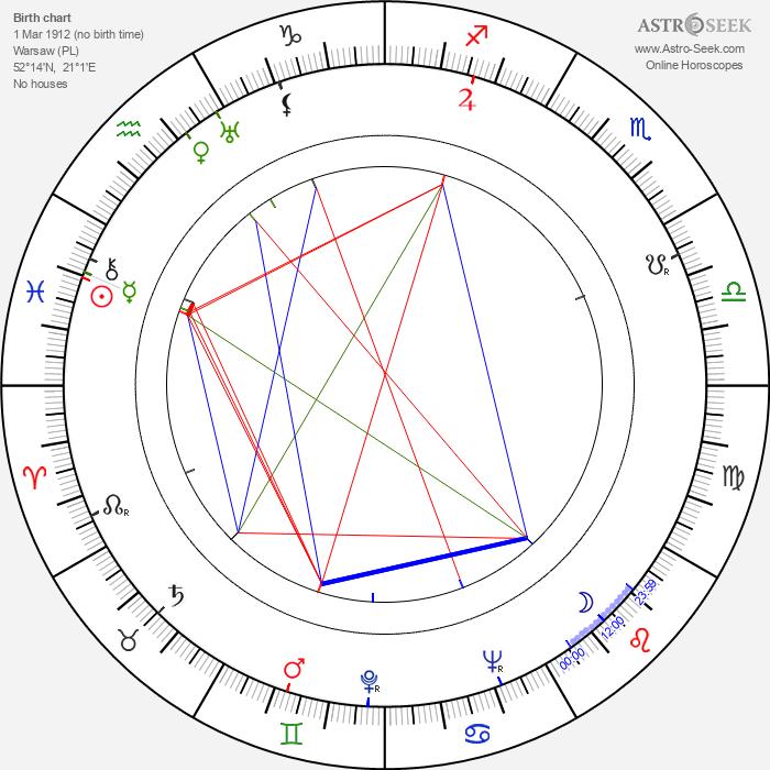 Jerzy Alber-Siemieniak - Astrology Natal Birth Chart