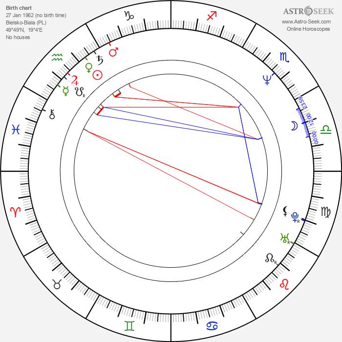 Jerzy Batycki - Astrology Natal Birth Chart
