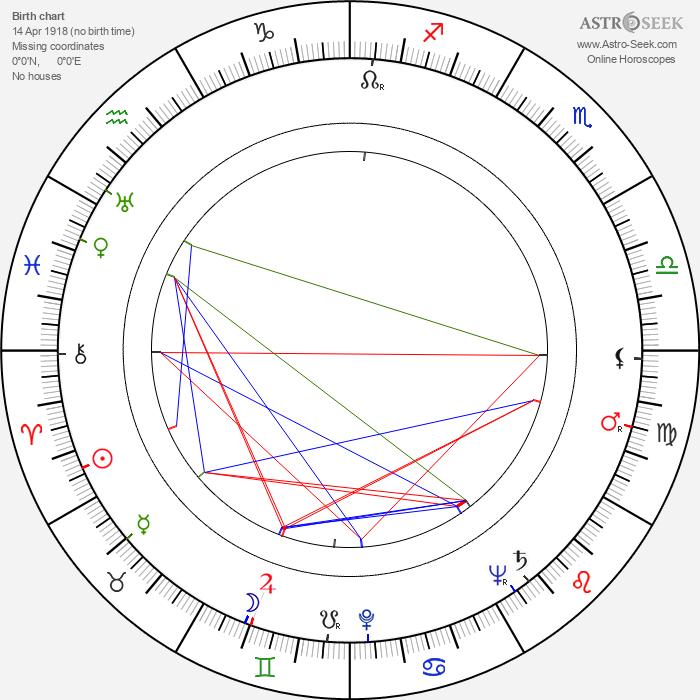 Jerzy Bielenia - Astrology Natal Birth Chart