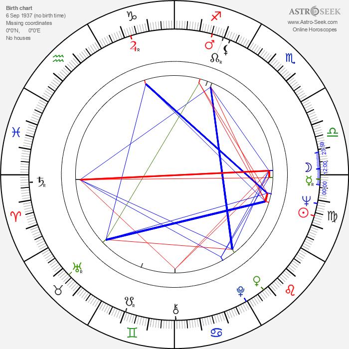 Jerzy Binczycki - Astrology Natal Birth Chart