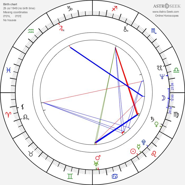 Jerzy Bonczak - Astrology Natal Birth Chart
