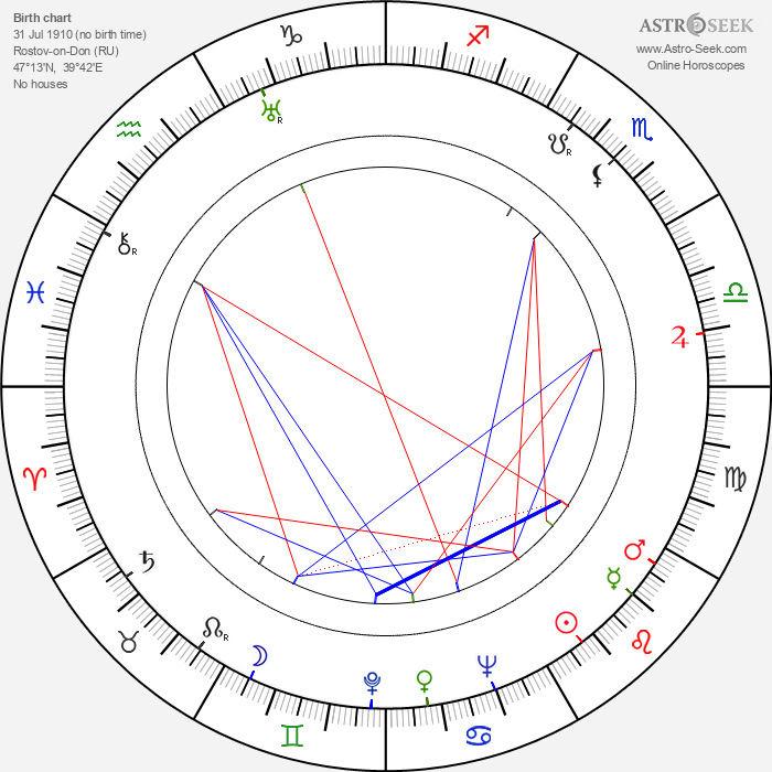 Jerzy Bossak - Astrology Natal Birth Chart