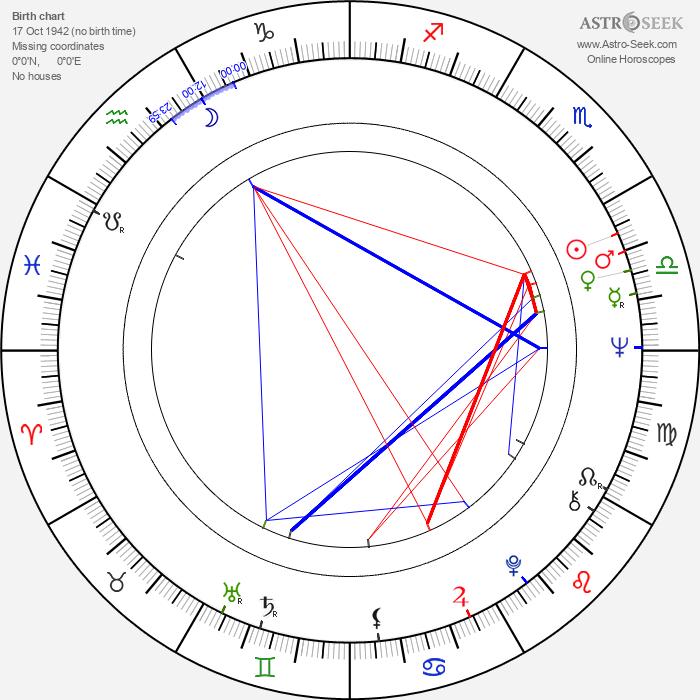 Jerzy Cnota - Astrology Natal Birth Chart