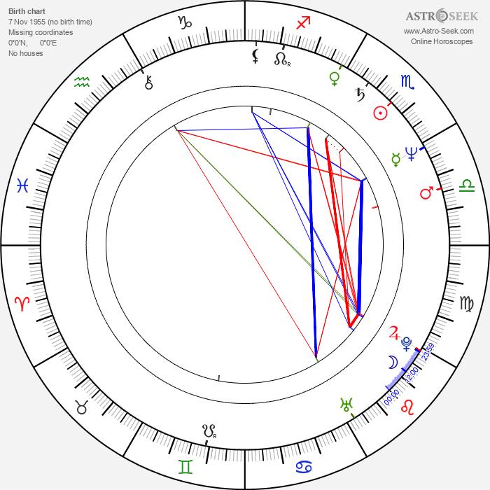 Jerzy Dominik - Astrology Natal Birth Chart