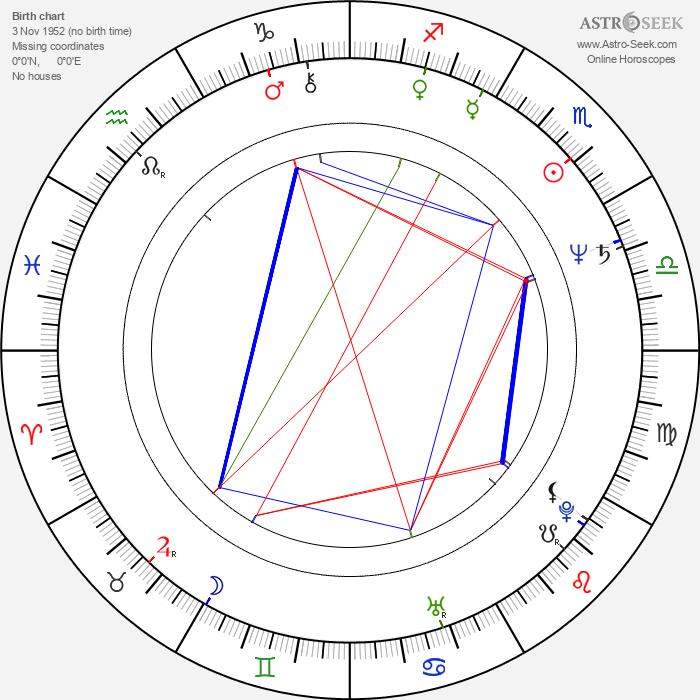 Jerzy Glybin - Astrology Natal Birth Chart