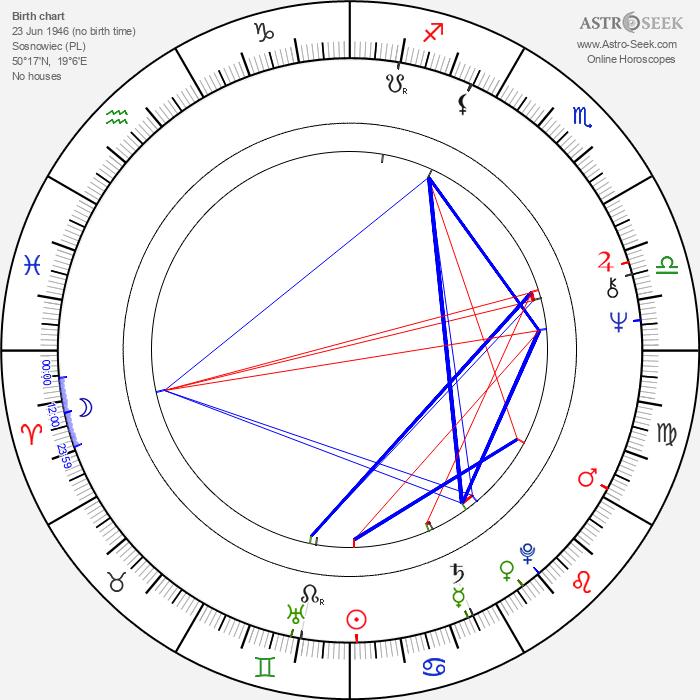 Jerzy Gralek - Astrology Natal Birth Chart
