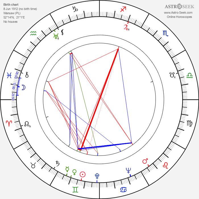 Jerzy Kaliszewski - Astrology Natal Birth Chart