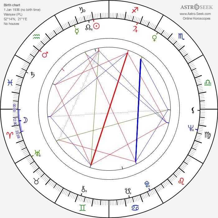 Jerzy Karaszkiewicz - Astrology Natal Birth Chart
