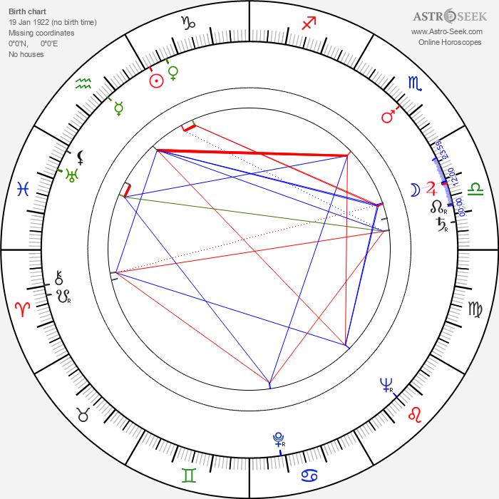 Jerzy Kawalerowicz - Astrology Natal Birth Chart