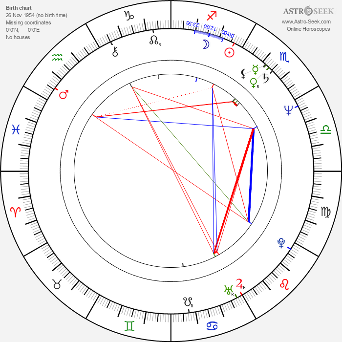 Jerzy Kramarczyk - Astrology Natal Birth Chart