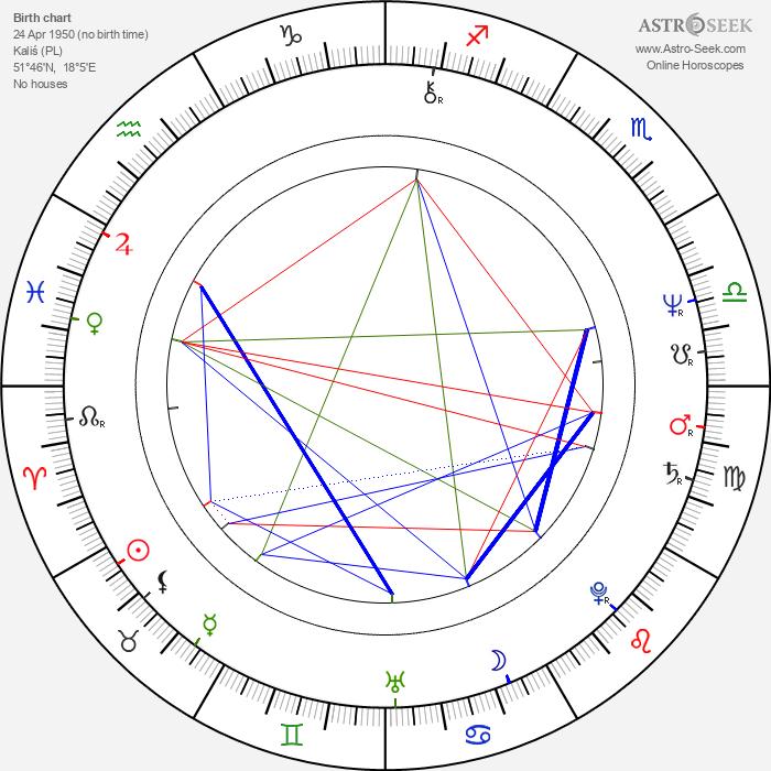Jerzy Kryszak - Astrology Natal Birth Chart