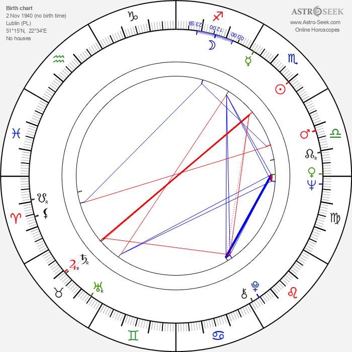 Jerzy Lapinski - Astrology Natal Birth Chart