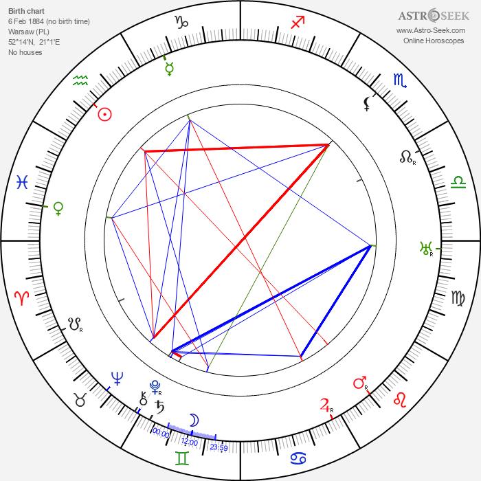 Jerzy Leszczyński - Astrology Natal Birth Chart