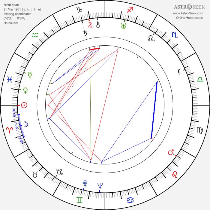 Jerzy Marr - Astrology Natal Birth Chart