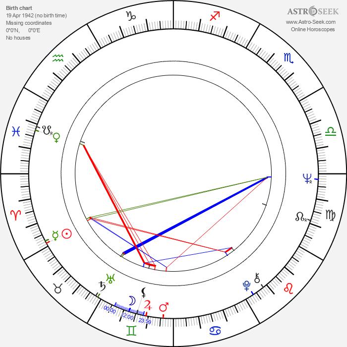 Jerzy Matula - Astrology Natal Birth Chart