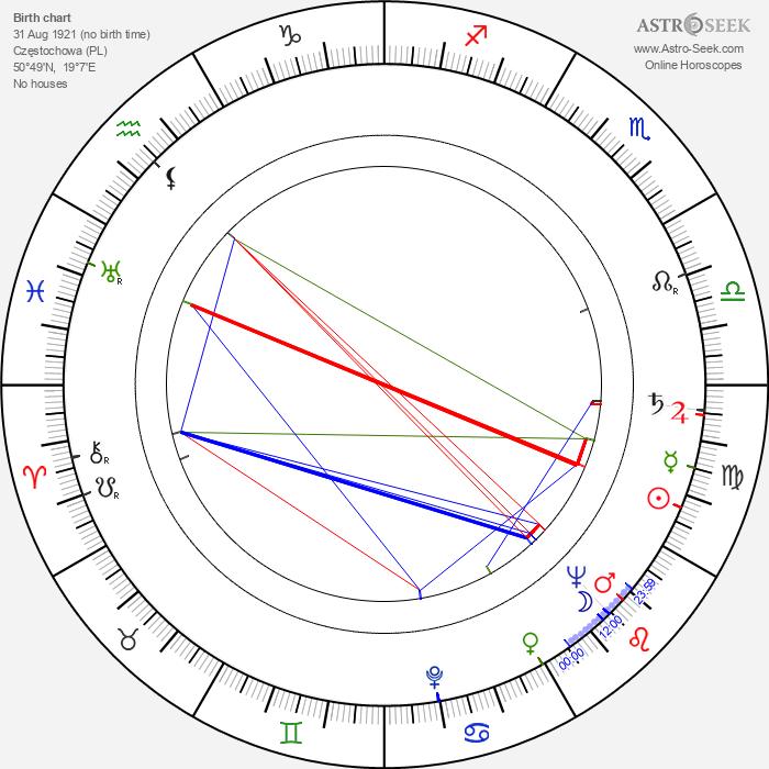 Jerzy Michotek - Astrology Natal Birth Chart