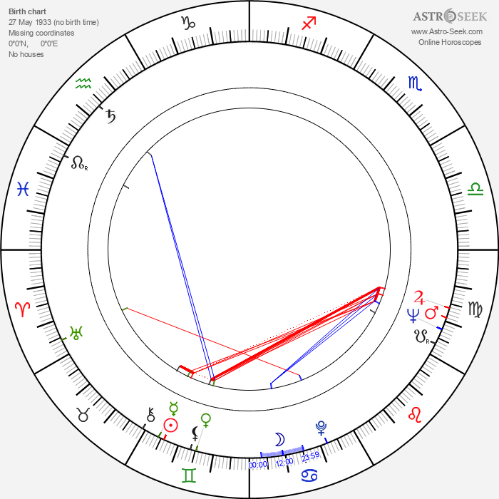 Jerzy Nasierowski - Astrology Natal Birth Chart