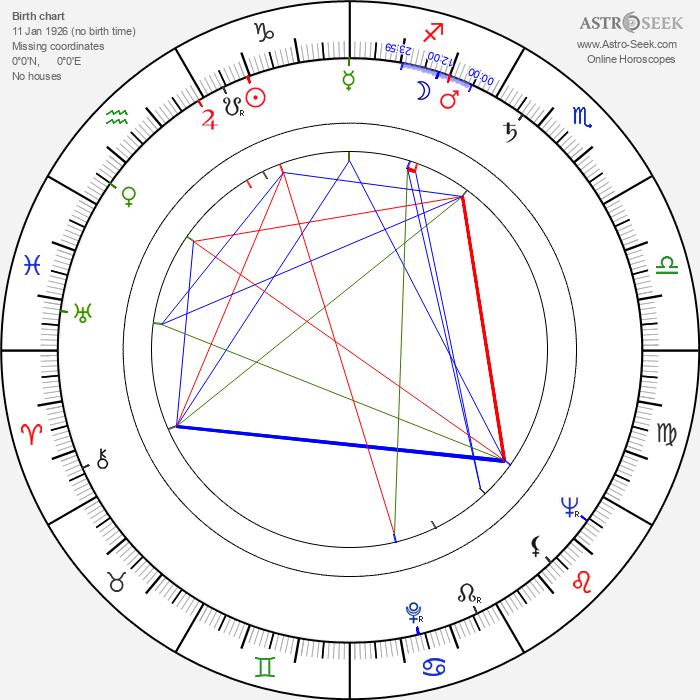 Jerzy Ofierski - Astrology Natal Birth Chart