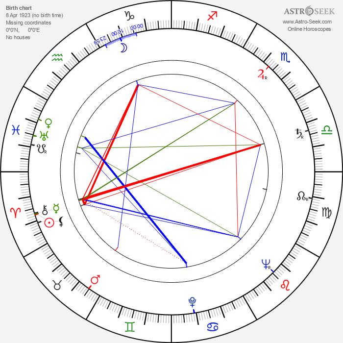 Jerzy Passendorfer - Astrology Natal Birth Chart