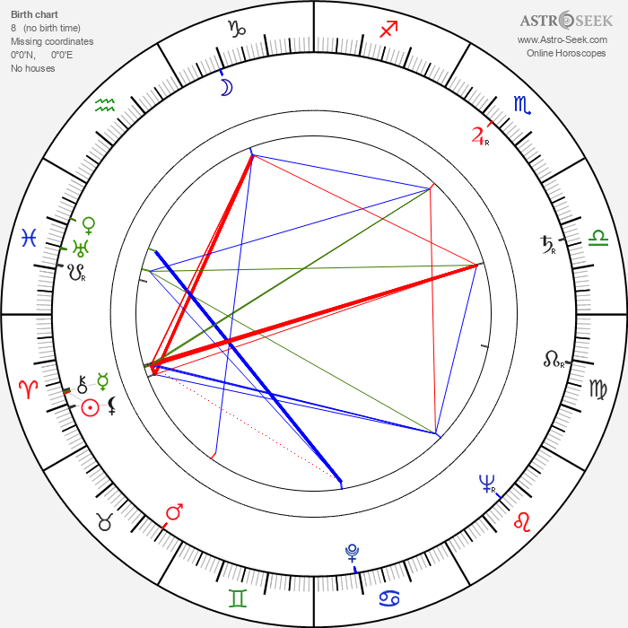 Jerzy Passendorfer - Astrology Natal Birth Chart
