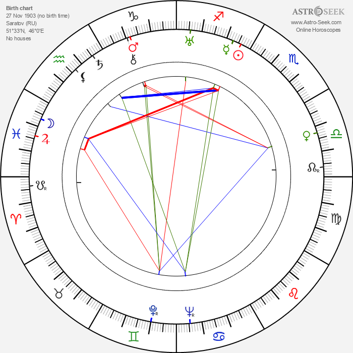 Jerzy Pichelski - Astrology Natal Birth Chart