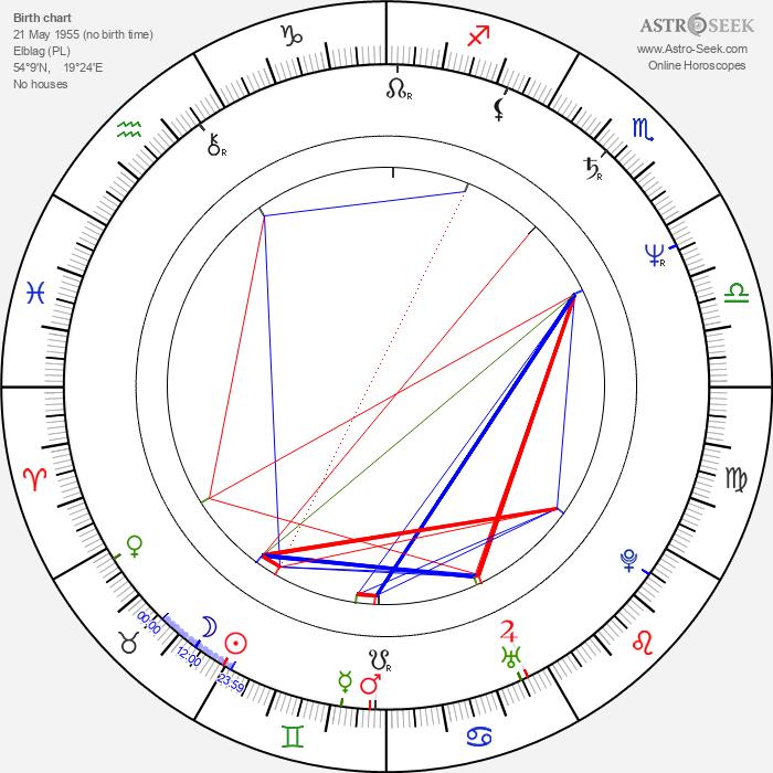 Jerzy Pozarowski - Astrology Natal Birth Chart