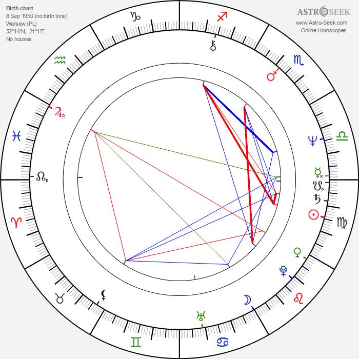 Jerzy Radziwilowicz - Astrology Natal Birth Chart