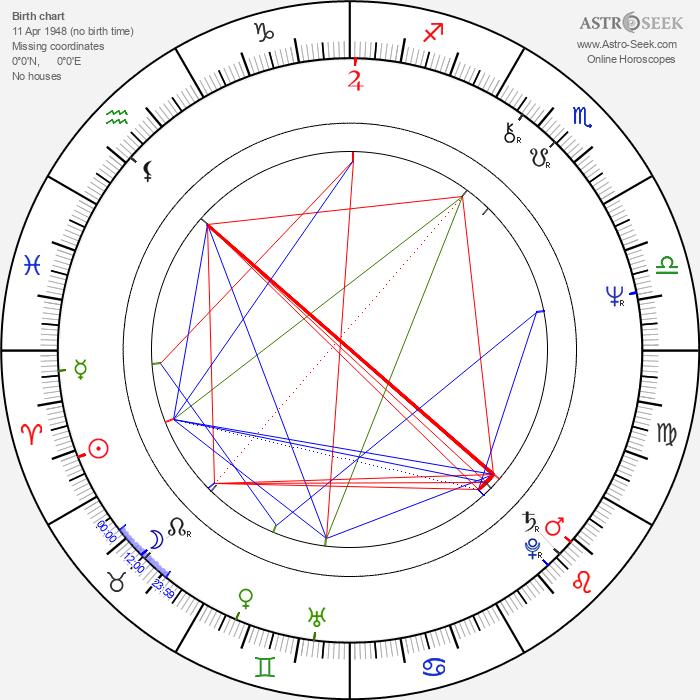 Jerzy Rogalski - Astrology Natal Birth Chart