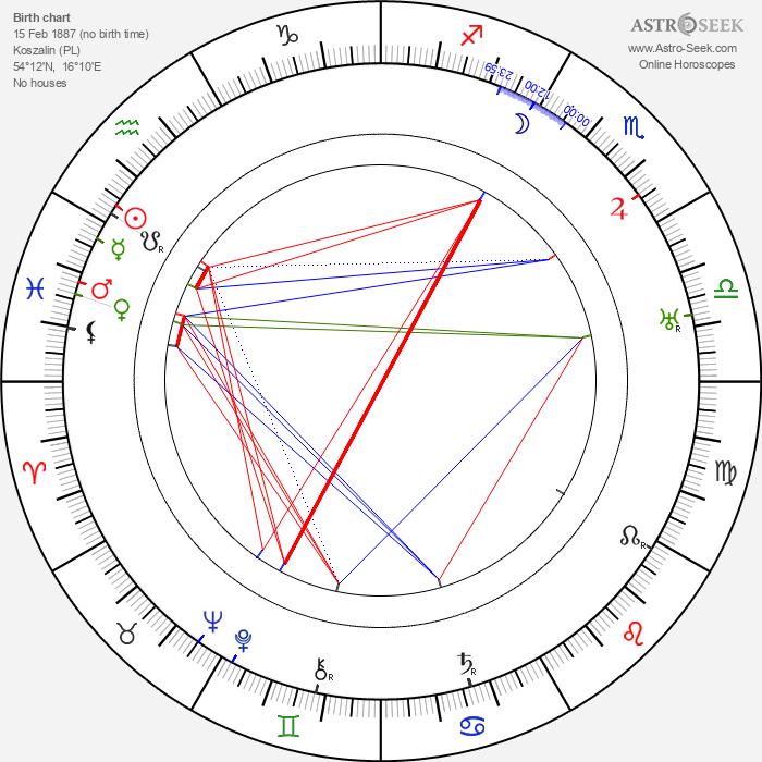 Jerzy Rygier - Astrology Natal Birth Chart