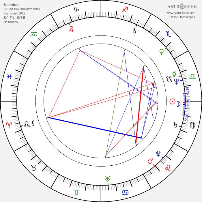 Jerzy Slonka - Astrology Natal Birth Chart