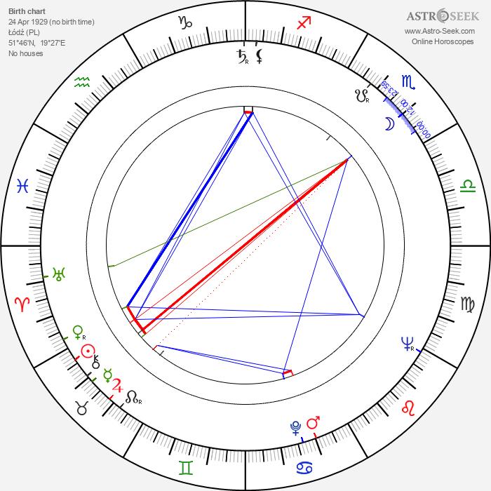 Jerzy Smyk - Astrology Natal Birth Chart