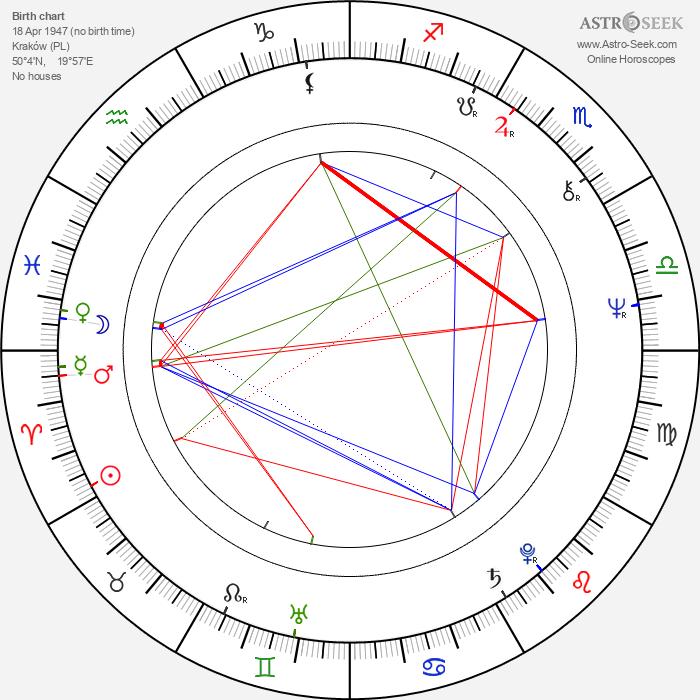 Jerzy Stuhr - Astrology Natal Birth Chart