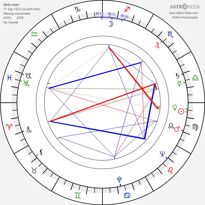 Jerzy Tkaczyk - Astrology Natal Birth Chart
