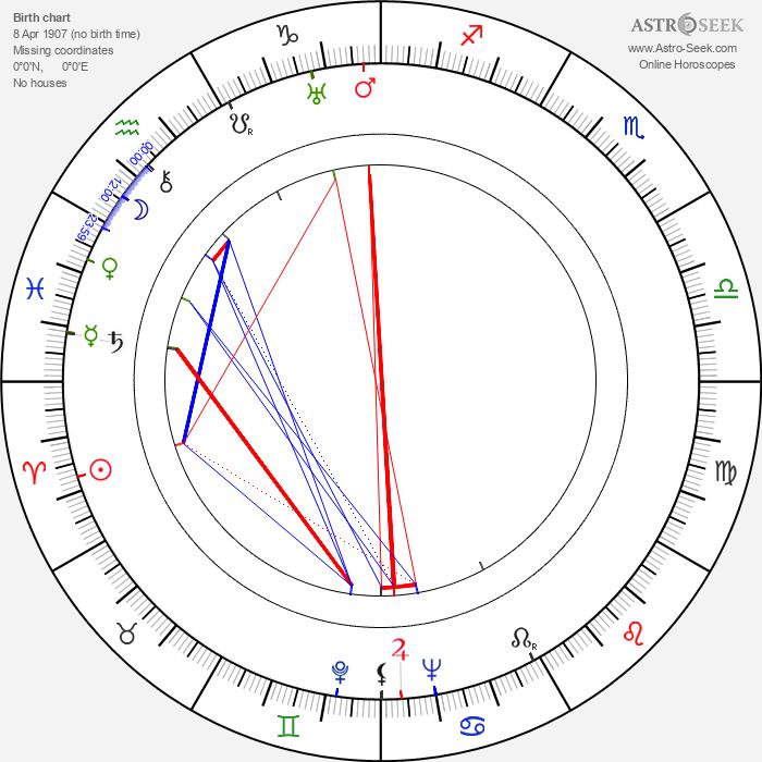 Jerzy Tyczyński - Astrology Natal Birth Chart