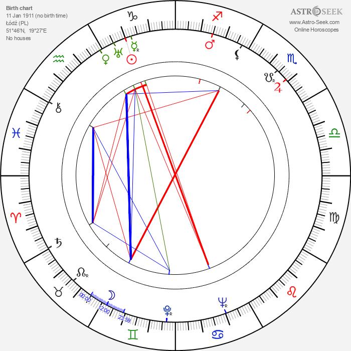 Jerzy Zarzycki - Astrology Natal Birth Chart