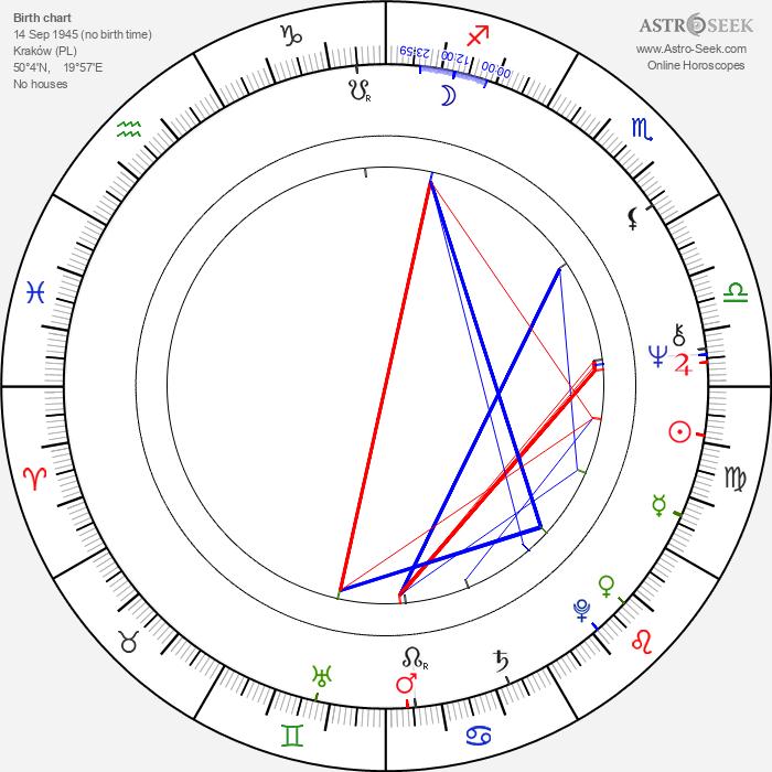 Jerzy Zelnik - Astrology Natal Birth Chart