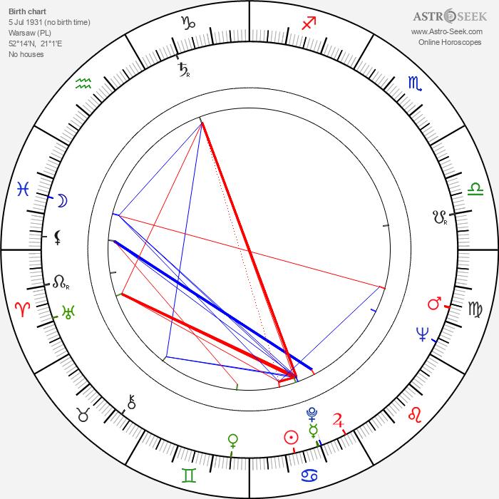 Jerzy Ziarnik - Astrology Natal Birth Chart