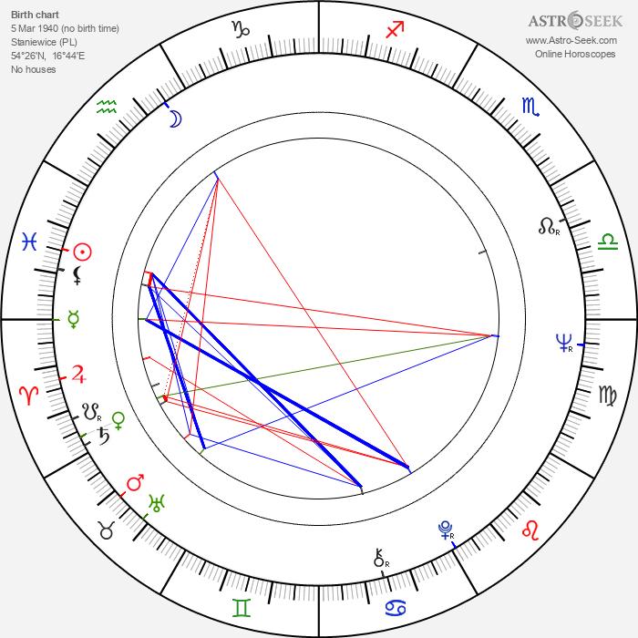 Jerzy Zygmunt Nowak - Astrology Natal Birth Chart