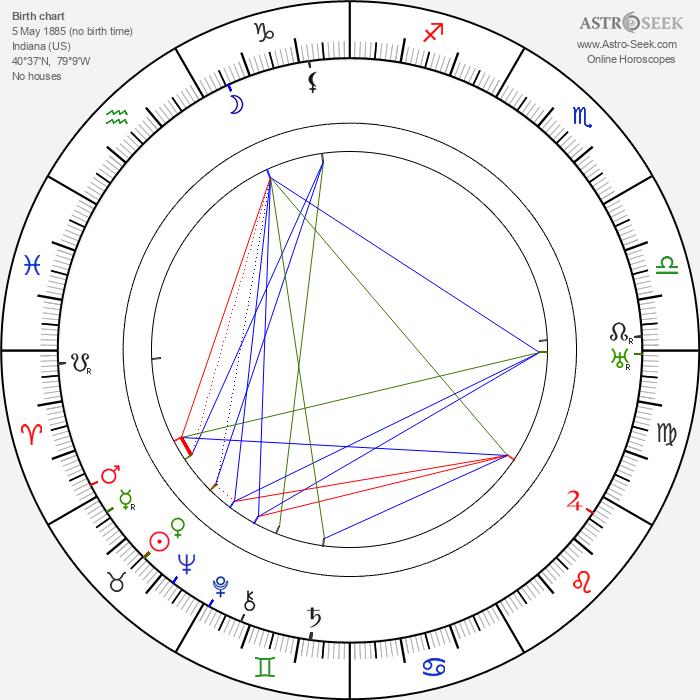 Jess Cavin - Astrology Natal Birth Chart