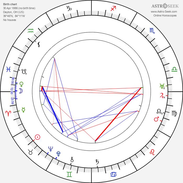 Jess Robbins - Astrology Natal Birth Chart